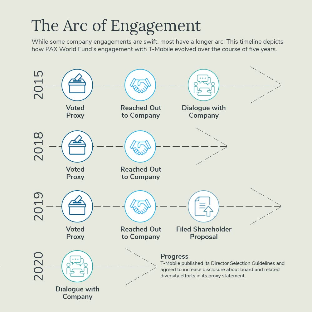 Shareholder Power - The Arc of Engagement